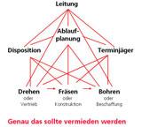Arbeitsteilige Strukturen